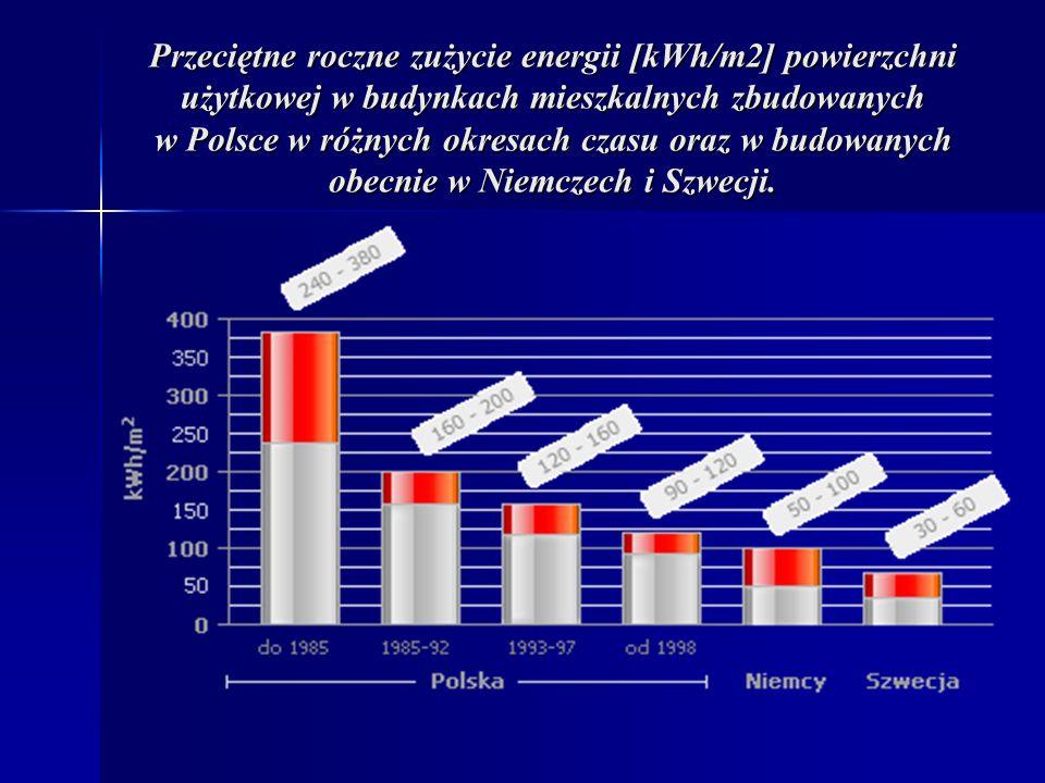Przeciętne roczne zużycie energii [kWh/m2] powierzchni użytkowej w budynkach mieszkalnych zbudowanych w Polsce w różnych okresach czasu oraz w budowanych obecnie w Niemczech i Szwecji.